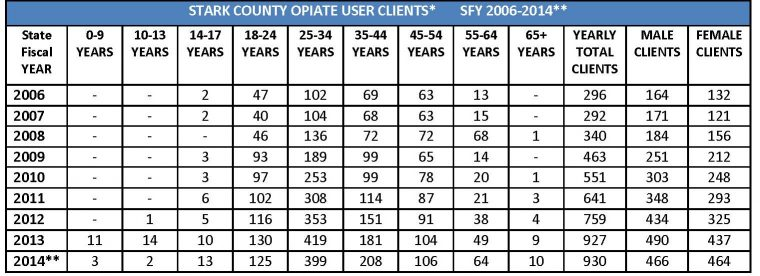 05-25-16_SC_Opiate_User_Clients_table